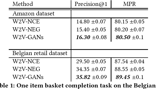 Figure 1 for Adversarial Training of Word2Vec for Basket Completion