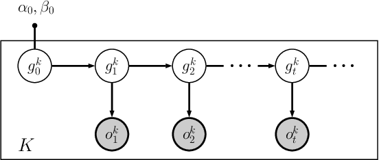 Figure 1 for Byzantine-Robust Federated Machine Learning through Adaptive Model Averaging