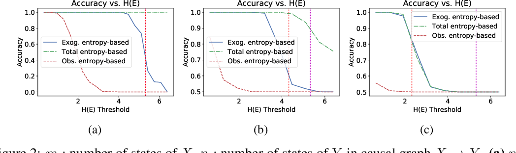 Figure 3 for Entropic Causal Inference: Identifiability and Finite Sample Results