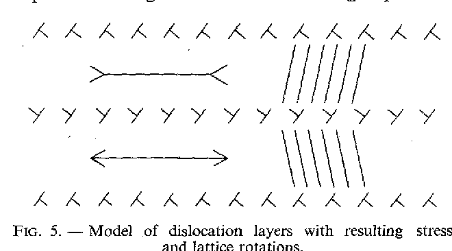 FIG. 5. - Model of dislocation layers with resulting stress and lattice rotations.