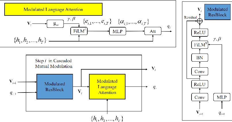 Figure 3 for Cascaded Mutual Modulation for Visual Reasoning