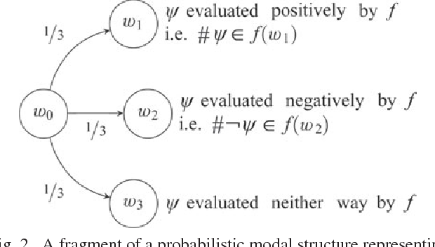 Figure 2 from How to Express Self-Referential Probability  A