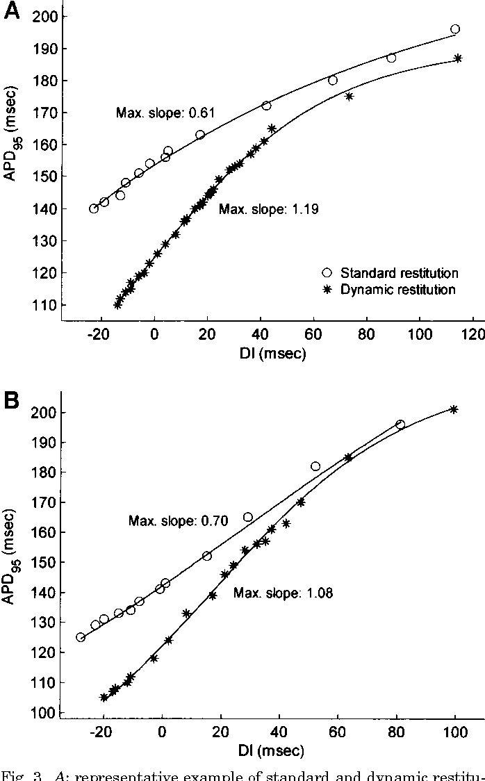 Figure 3 from Dynamic restitution of action potential