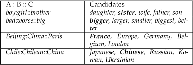 Figure 4 for BURT: BERT-inspired Universal Representation from Learning Meaningful Segment