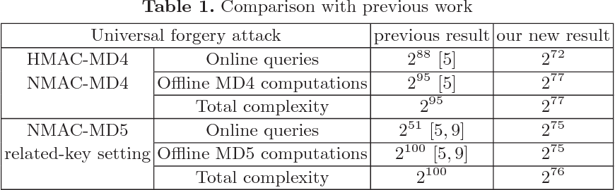 New Key-Recovery Attacks on HMAC/NMAC-MD4 and NMAC-MD5 - Semantic