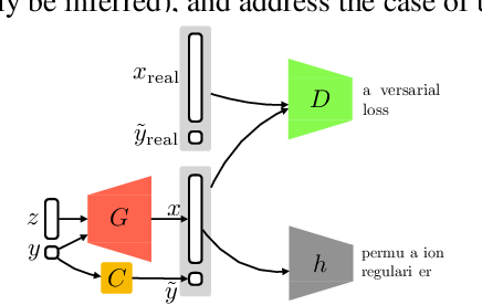 Figure 1 for Robustness of Conditional GANs to Noisy Labels