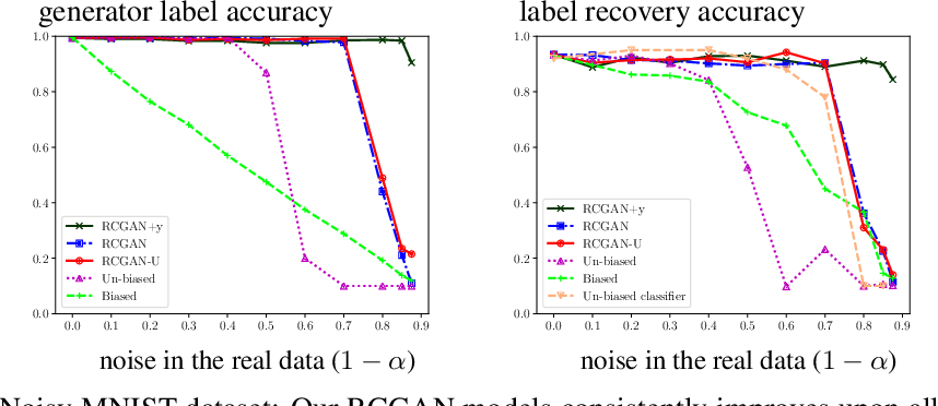Figure 2 for Robustness of Conditional GANs to Noisy Labels