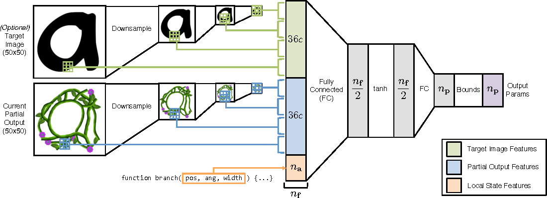Figure 2 for Neurally-Guided Procedural Models: Amortized Inference for Procedural Graphics Programs using Neural Networks