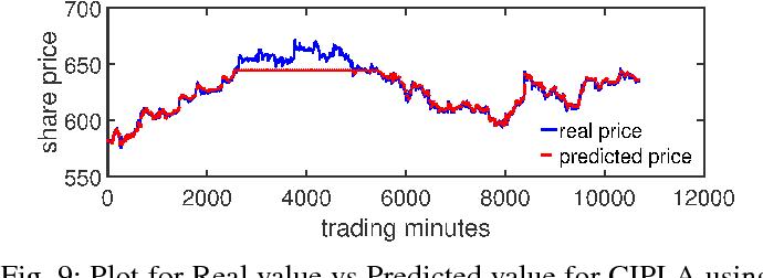 Stock price prediction using LSTM, RNN and CNN-sliding window model