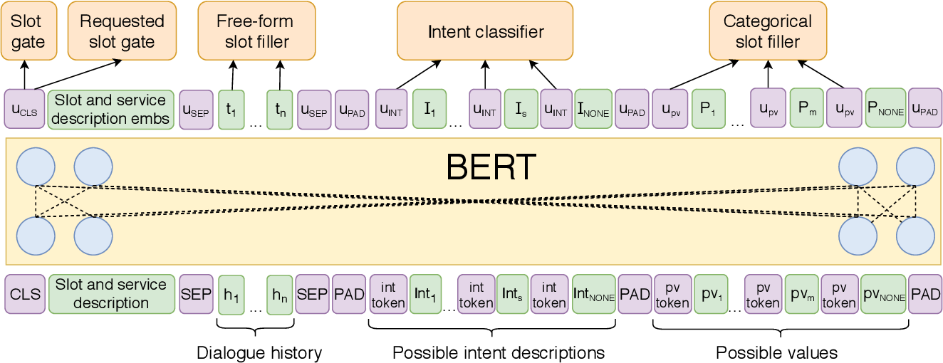 Figure 1 for Goal-Oriented Multi-Task BERT-Based Dialogue State Tracker