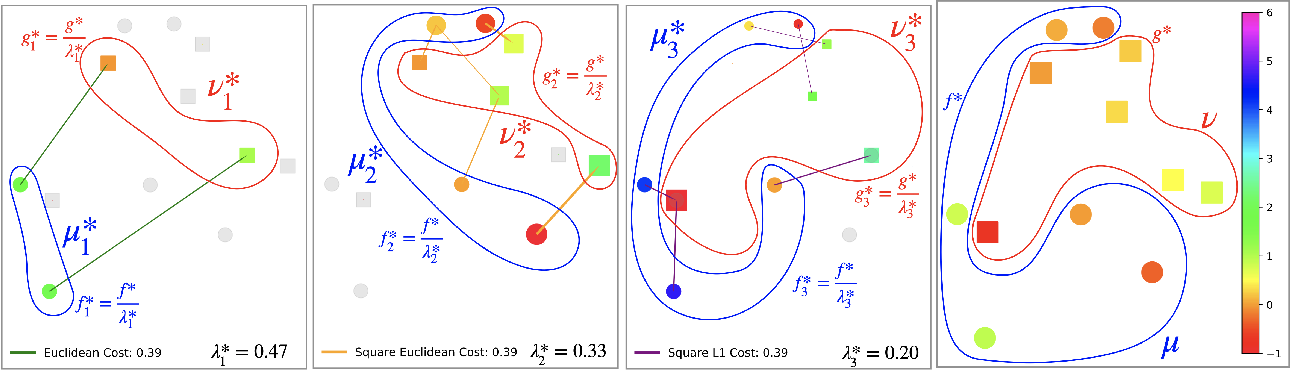 Figure 2 for Handling Multiple Costs in Optimal Transport: Strong Duality and Efficient Computation