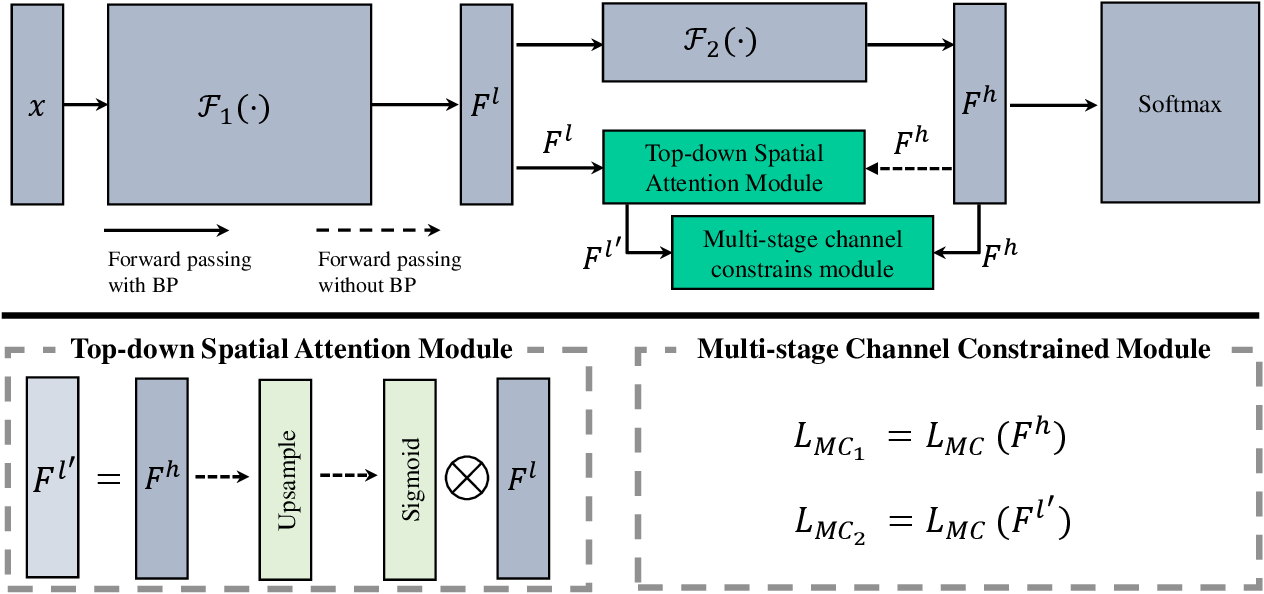 Figure 2 for Fine-Grained Visual Classification via Simultaneously Learning of Multi-regional Multi-grained Features