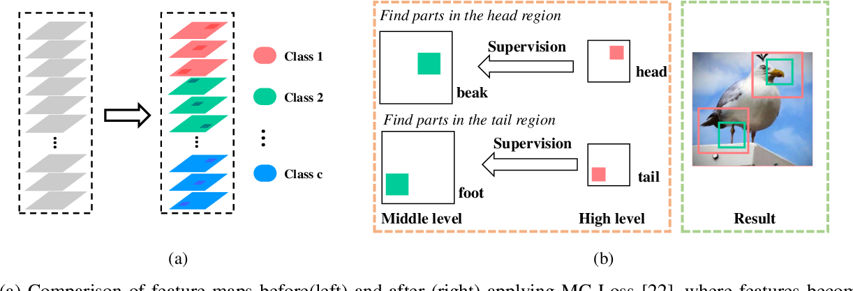 Figure 3 for Fine-Grained Visual Classification via Simultaneously Learning of Multi-regional Multi-grained Features