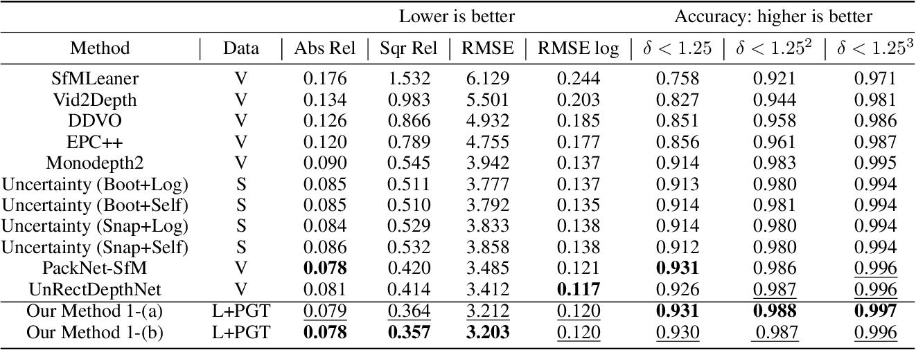 Figure 4 for Adaptive confidence thresholding for semi-supervised monocular depth estimation