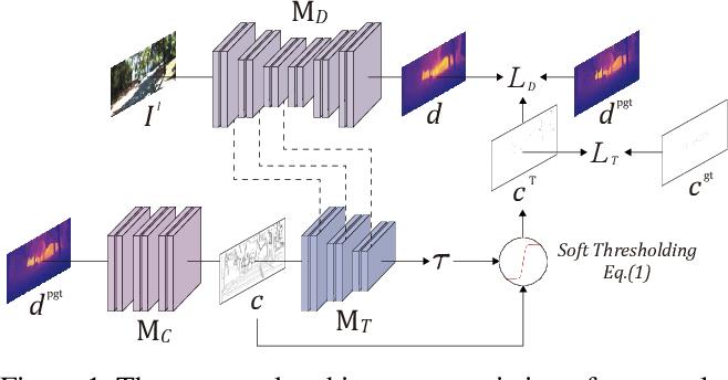 Figure 1 for Adaptive confidence thresholding for semi-supervised monocular depth estimation