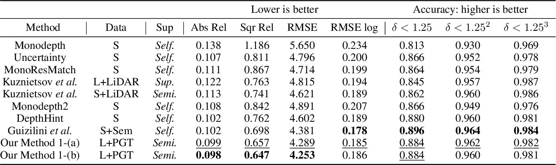 Figure 2 for Adaptive confidence thresholding for semi-supervised monocular depth estimation