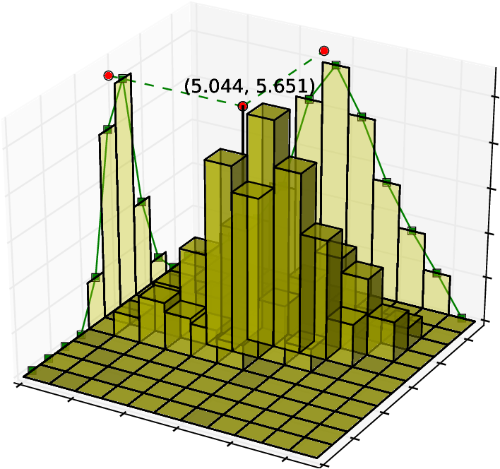Figure 1 for BraggNN: Fast X-ray Bragg Peak Analysis Using Deep Learning