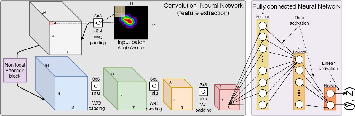Figure 2 for BraggNN: Fast X-ray Bragg Peak Analysis Using Deep Learning