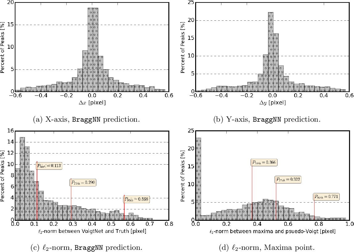 Figure 4 for BraggNN: Fast X-ray Bragg Peak Analysis Using Deep Learning