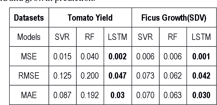 Figure 1 for Using Deep Learning to Predict Plant Growth and Yield in Greenhouse Environments