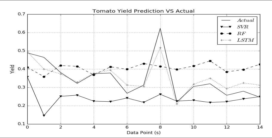 Figure 3 for Using Deep Learning to Predict Plant Growth and Yield in Greenhouse Environments