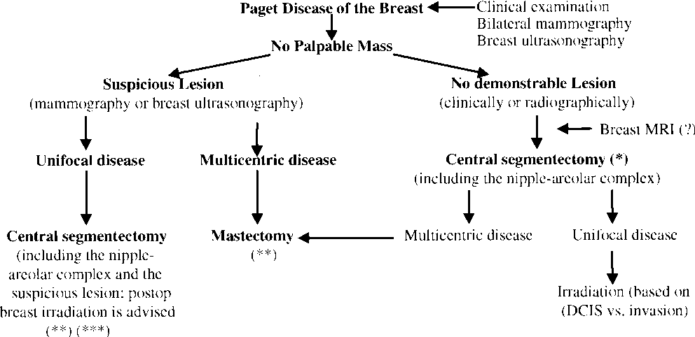 4 Algorithm for the management of patients with Paget's disease of the  breast without