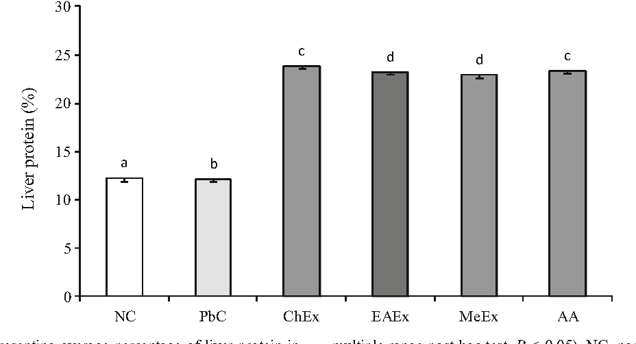 Figure 2 from water hyacinth eichhornia crassipes fractions 2 bar diagram representing average percentage of liver protein in rats data are ccuart Images