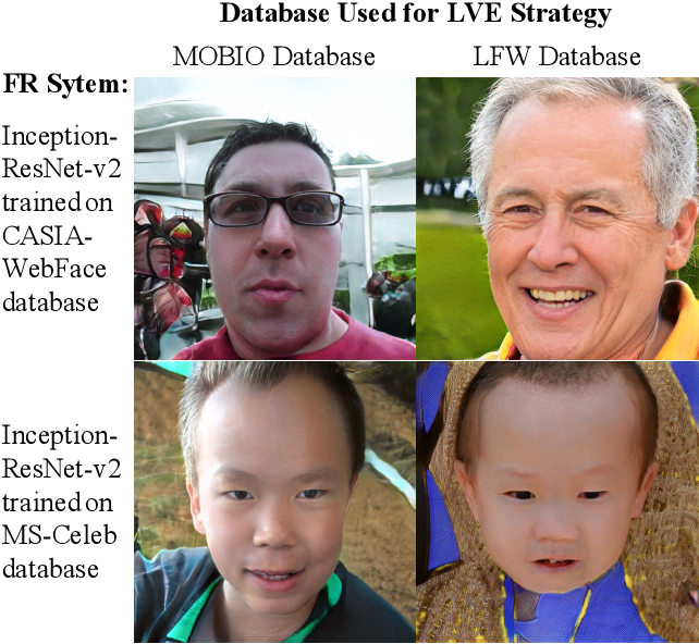 Figure 1 for Generating Master Faces for Use in Performing Wolf Attacks on Face Recognition Systems