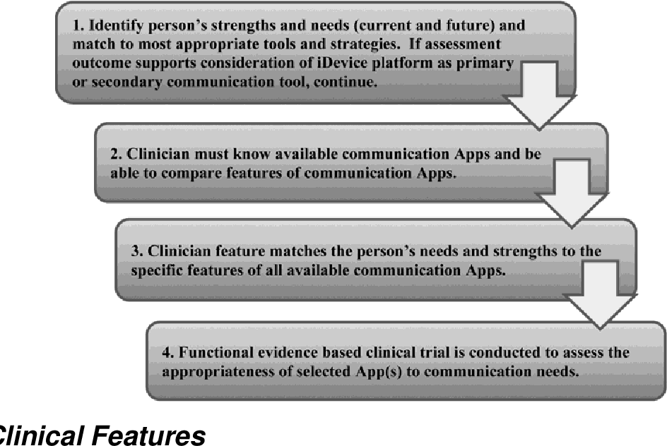 """PDF] Using a Clinical Approach To Answer """"What Communication"""