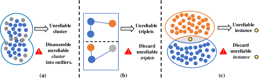 Figure 1 for Uncertainty-aware Clustering for Unsupervised Domain Adaptive Object Re-identification