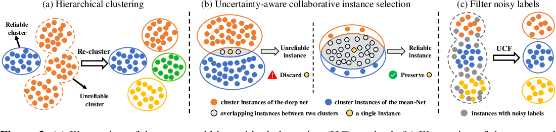 Figure 3 for Uncertainty-aware Clustering for Unsupervised Domain Adaptive Object Re-identification