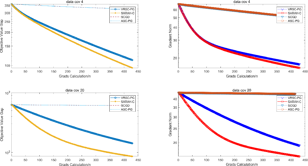 Figure 2 for Stochastic Recursive Variance Reduction for Efficient Smooth Non-Convex Compositional Optimization