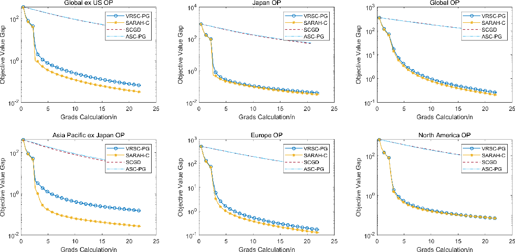 Figure 3 for Stochastic Recursive Variance Reduction for Efficient Smooth Non-Convex Compositional Optimization