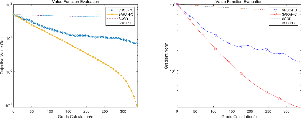 Figure 4 for Stochastic Recursive Variance Reduction for Efficient Smooth Non-Convex Compositional Optimization