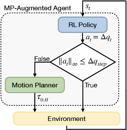 Figure 1 for Motion Planner Augmented Reinforcement Learning for Robot Manipulation in Obstructed Environments