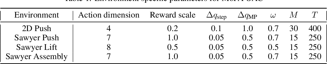 Figure 2 for Motion Planner Augmented Reinforcement Learning for Robot Manipulation in Obstructed Environments