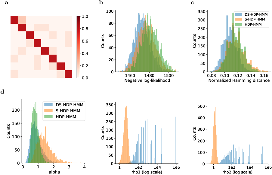 Figure 4 for Disentangled sticky hierarchical Dirichlet process hidden Markov model
