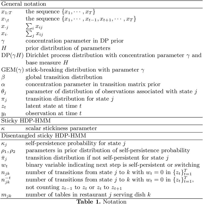Figure 2 for Disentangled sticky hierarchical Dirichlet process hidden Markov model
