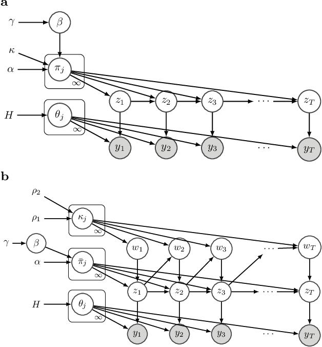 Figure 1 for Disentangled sticky hierarchical Dirichlet process hidden Markov model