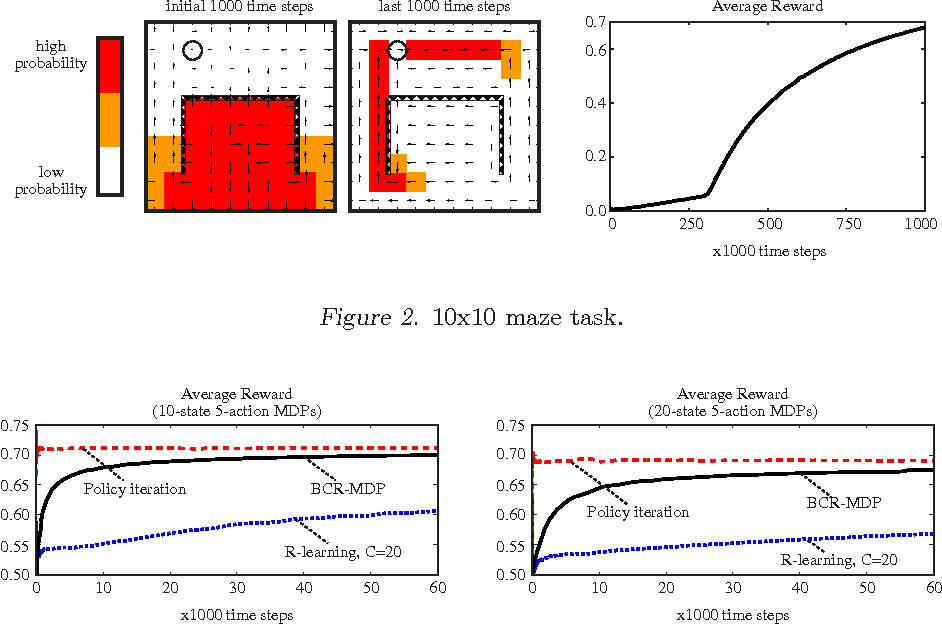 Figure 3 for A Minimum Relative Entropy Controller for Undiscounted Markov Decision Processes