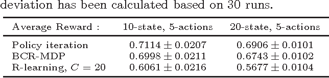 Figure 4 for A Minimum Relative Entropy Controller for Undiscounted Markov Decision Processes