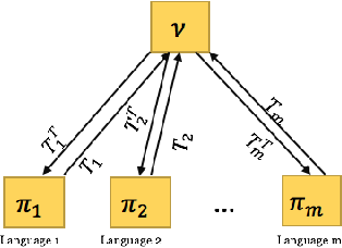 Figure 3 for Unsupervised Multilingual Alignment using Wasserstein Barycenter