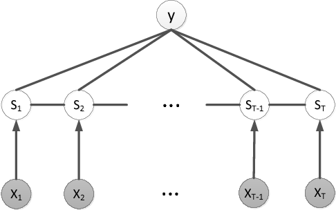 Figure 2 for Time Series Classification using the Hidden-Unit Logistic Model