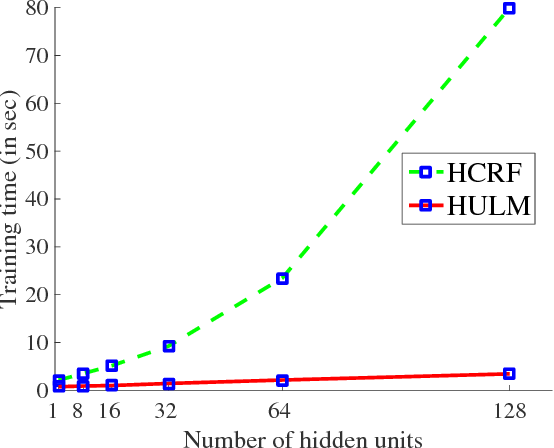 Figure 4 for Time Series Classification using the Hidden-Unit Logistic Model
