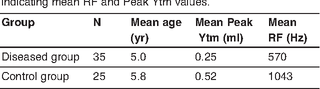 Table 1. Distribution of the diseased and the control groups, indicating mean RF and Peak Ytm values.