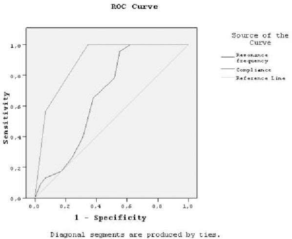 Figure 3. ROC analysis for mucoid OME diagnosis. Area under curve (AUC) for RF and Peak Ytm are 0.67 and 0.89 respectively (p<0.05, p<0.01 respectively).