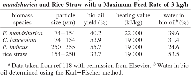 Pyrolysis of Wood/Biomass for Bio-oil: A Critical Review - Semantic