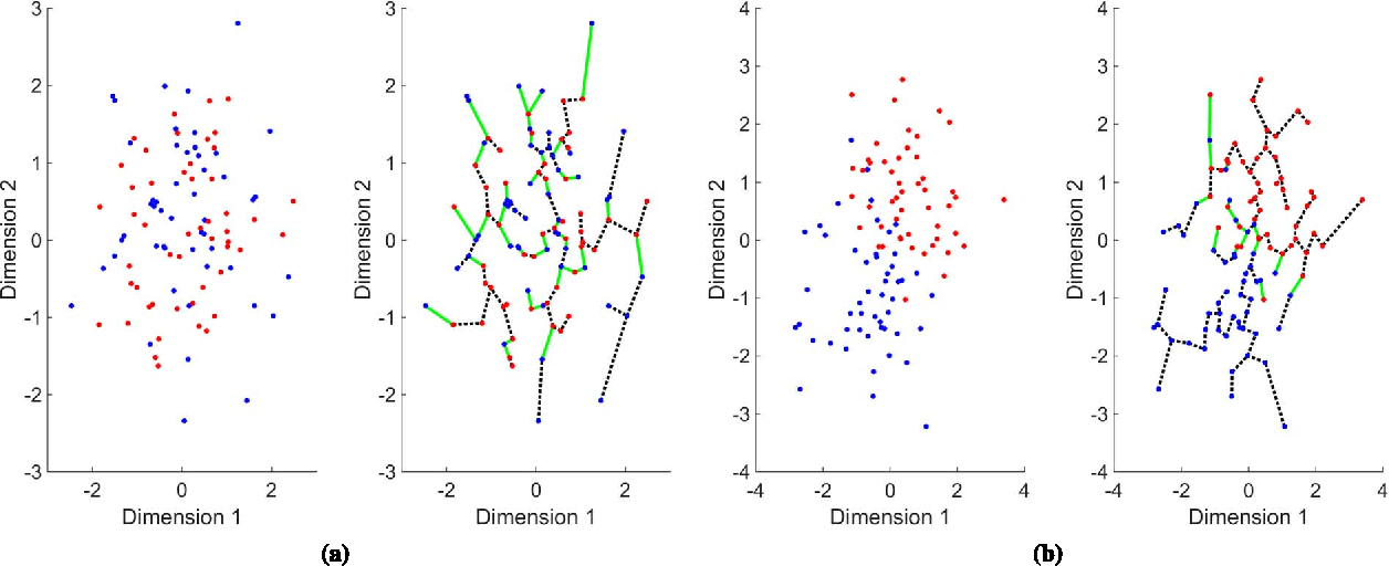 Figure 1 for Empirically Estimable Classification Bounds Based on a New Divergence Measure