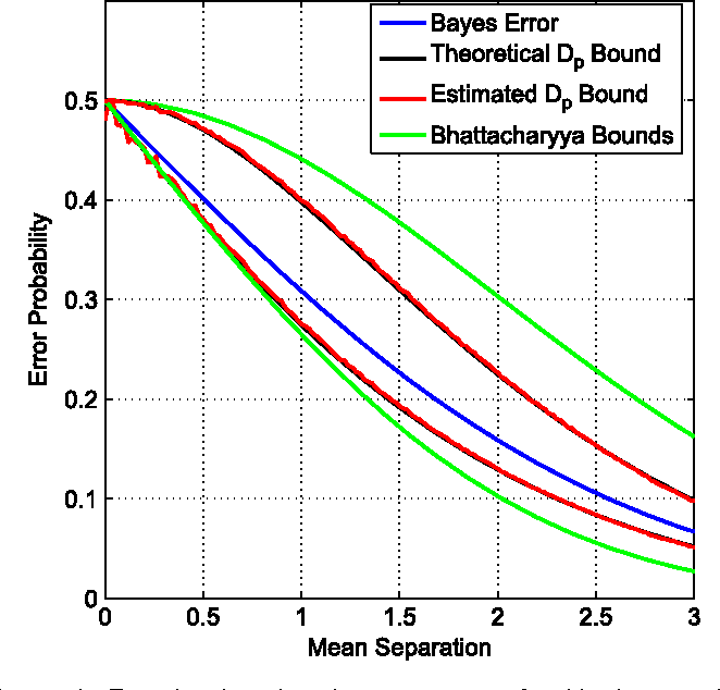 Figure 2 for Empirically Estimable Classification Bounds Based on a New Divergence Measure