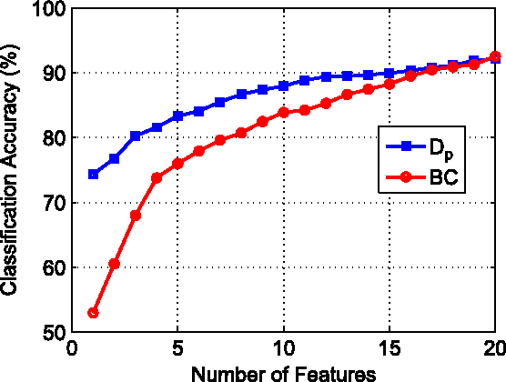 Figure 3 for Empirically Estimable Classification Bounds Based on a New Divergence Measure